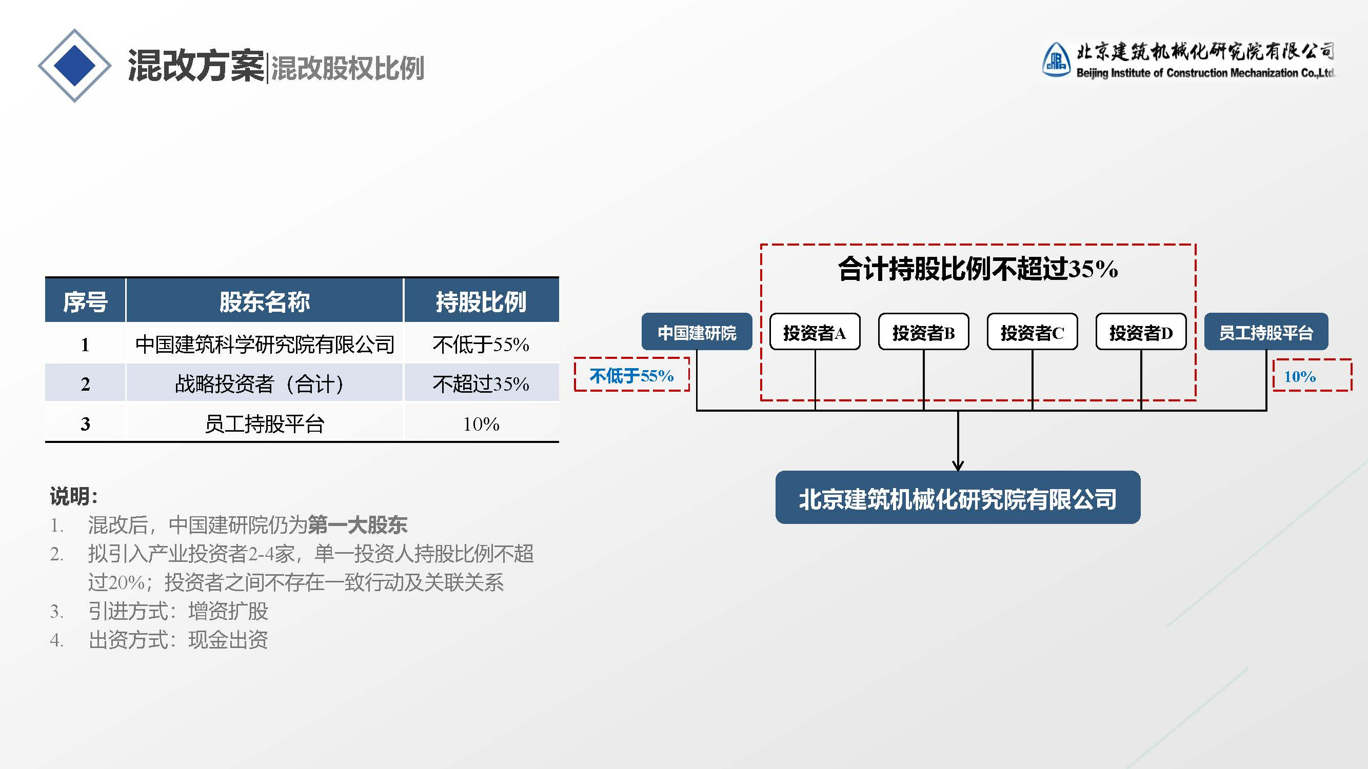 北京建筑机械化研究院有限公司
